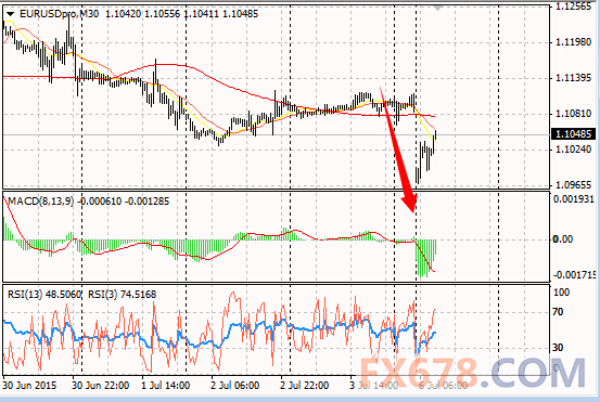 希腊公投冲击金融市场,美联储纪要本周闪亮登台