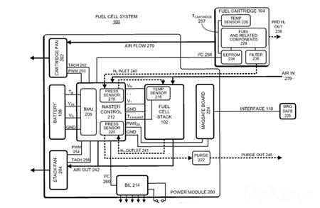 苹果申请燃料电池专利 macbook一周不用充电
