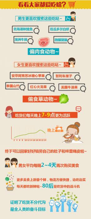 看中国人2015年饮食结构变化
