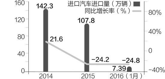 1月汽车进口量持续萎缩SUV下滑超两成 每经记者刘卫琰 3月8日,国机汽车股份有限公司发布的《2016年1月中国进口情况》报告显示,今年1月,丰田品牌的进口量超越了奔驰、宝马,成为冠军;但就1月进口汽车的整体市场表现来看,依然在大幅下滑,库存居高不下。 据中国进口汽车市场数据库的统计,今年1月,我国汽车进口量依然呈现超过20%的下滑幅度,不仅轿车、MPV,就是此前销售火爆的SUV产品的下滑幅度也已达23.