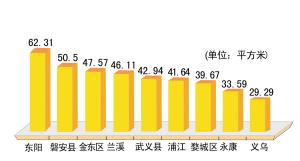 人均多少平米住的舒服_农村人均年收入是多少