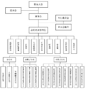 发行人的组织结构图