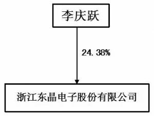 浙江东晶电子股份有限公司2011年度报告摘要