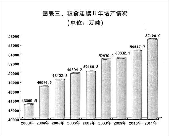 图表三、粮食连续8年增产情况。 新华社发