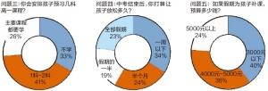 67% 这么多家长让孩子报班预习高中课程