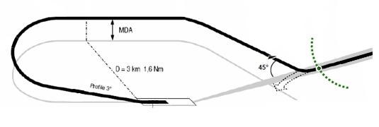 一、背景概述 釜山金海国际机场(RKPK)是韩国南部空中枢纽,每年旅客吞吐量可达1,500万人次,但受地形影响,机场净空条件较差,且18号跑道只有目视盘旋程序。机场北部山区距离18L/R跑道入口很近而且地形高度高于目视盘旋进近高度(图1),因此机场周边地形对18号跑道盘旋进近构成很大威胁。  图1 2002年4月15日,某航空公司一架B767在釜山金海国际机场目视盘旋进近时,在18R跑道入口端以北4.