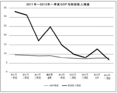 中国gdp增长_幸福的烦恼 中国GDP与美联储鸽声,可信否