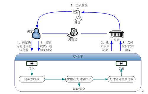 支付宝模式流程说明