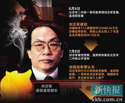 刘志军被判死缓 系18大以来首位正部级官员受