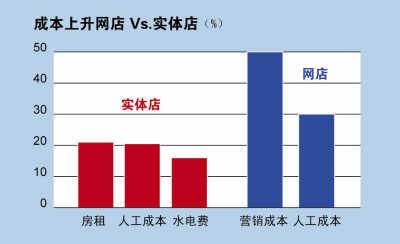 收入证明范本_揭秘朝鲜人民真实收入_营业成本除营业收入