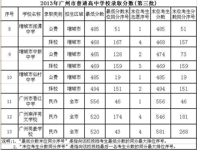 2013广州中考录取分数线 第三批