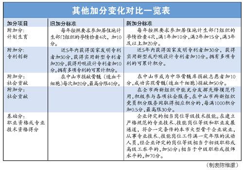 中山市流动人口管理_2020年中山市人口流失