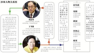 刘志军曾在豪华酒店嫖宿多名女性 丁书苗出资安排
