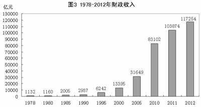 财政收入_人民大学财政金融学院_2012全国财政总收入
