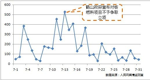 """图2:中核集团(包括其下属核电站)媒体关注热度走势(单位:篇) 整个7月份,中核集团的媒体报道总量为5308篇,环比增加76.2%。媒体报道量高峰出现在7月13日,正是由于""""鹤山政府宣布对核燃料项目不予申请立项""""这一话题引起。 至此,江门核燃料项目彻底搁浅,这是一次难得的民意的胜利。 《证券时报》评论认为,在事前可行性研究、风险评估等多个环节,公众其实是缺位的,从而造成政府和公众对于项目风险的认知错位。如果这一状况得不到改善,那些必不可少的建设项目可能会成为流浪儿。 对于广大普通公众来说,他们对核"""
