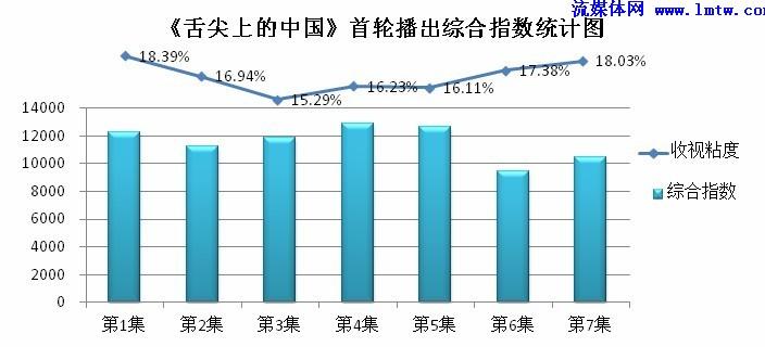 3:《舌尖上的中国》首播期间 每集综合指数统计图-2012IPTV用户行