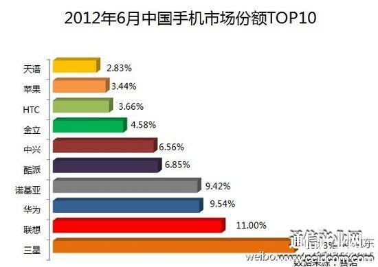 联想手机在中国市场份额超诺基亚跃居第二