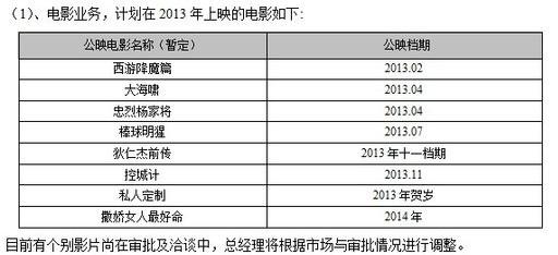 华谊2013年电影计划