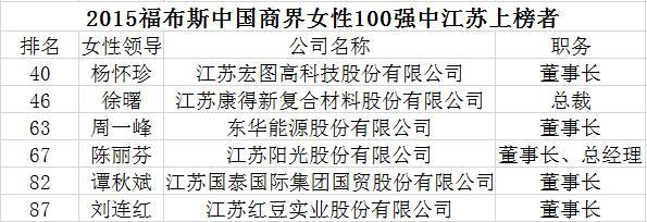 东华能源周一峰_江苏6位女企业家跻身福布斯中国商界女性百强_江苏频道_凤凰网