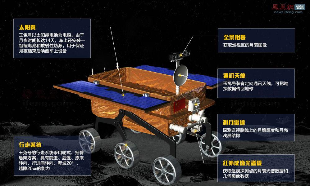 中国嫦娥三号_解密玉兔号月球车_嫦娥三号登月专题_凤凰网
