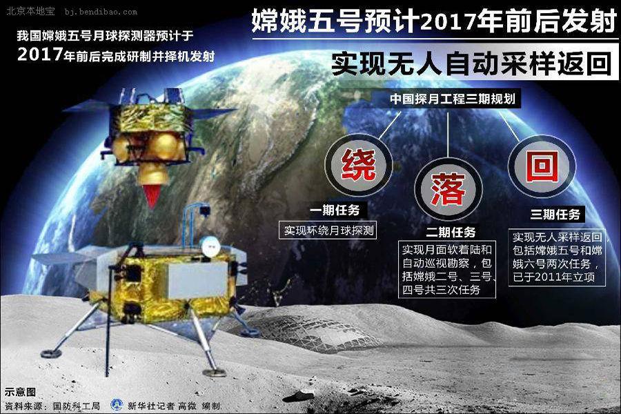 """中国嫦娥三号_嫦娥5号试验器:""""跳跃""""的返回者_科技频道_凤凰网"""