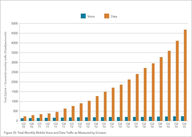 数据流量_全球语音和数据流量增长情况柱状图