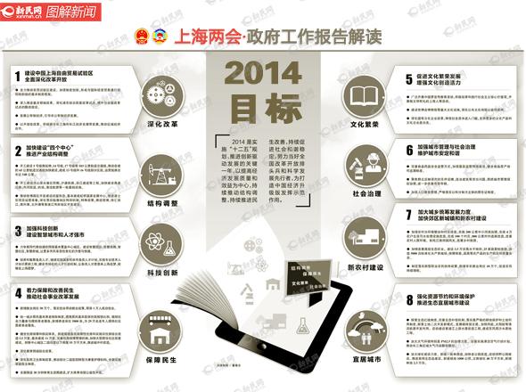 圖解2014上海兩會政府工作報告 人大 工作報告