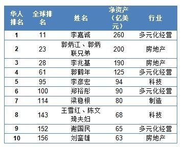 http://y1.ifengimg.com/news_spider/dci_2013/04/fba825cf71a2d9640cbb3e2034581d7d.jpg_2013十大华人富豪:施至成排第六郭鹤年第七_资讯频道_凤凰网