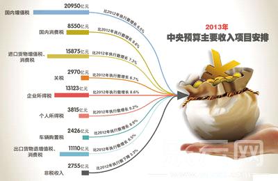 http://y1.ifengimg.com/news_spider/dci_2013/04/fba825cf71a2d9640cbb3e2034581d7d.jpg_专家谈地方财政收入增长:受土地成交额明显增加助长_资讯频道